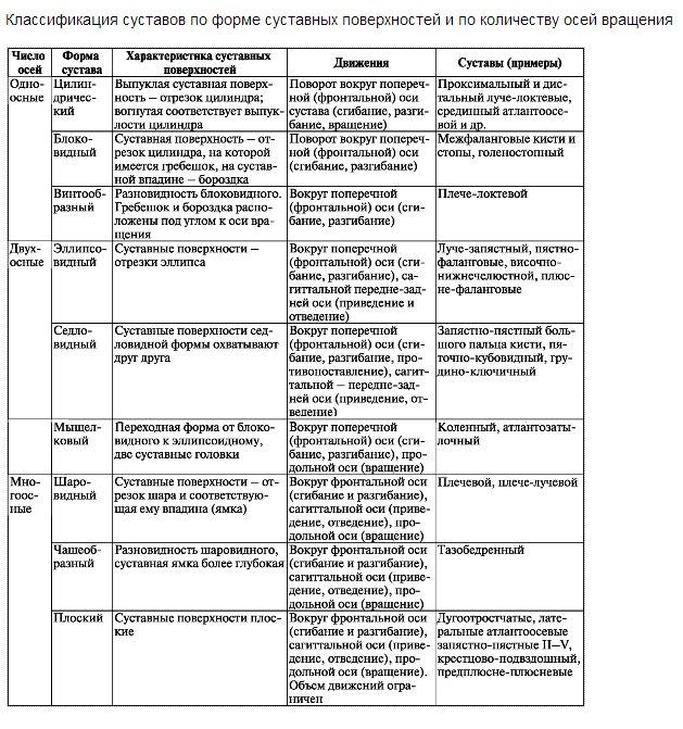 классификация артроза суставов